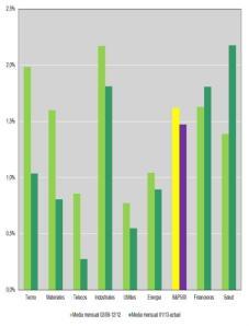 S&P 500: Evolución sectorial en el período de subida (marzo 2009 hasta ahora)